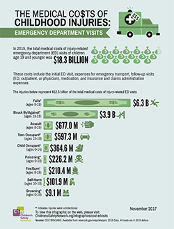 image of ED visits infographic\