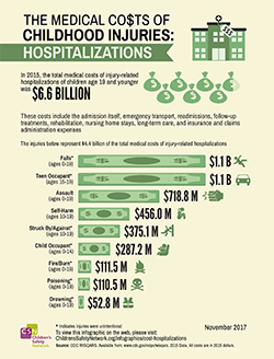 image of hospitalizations infographic