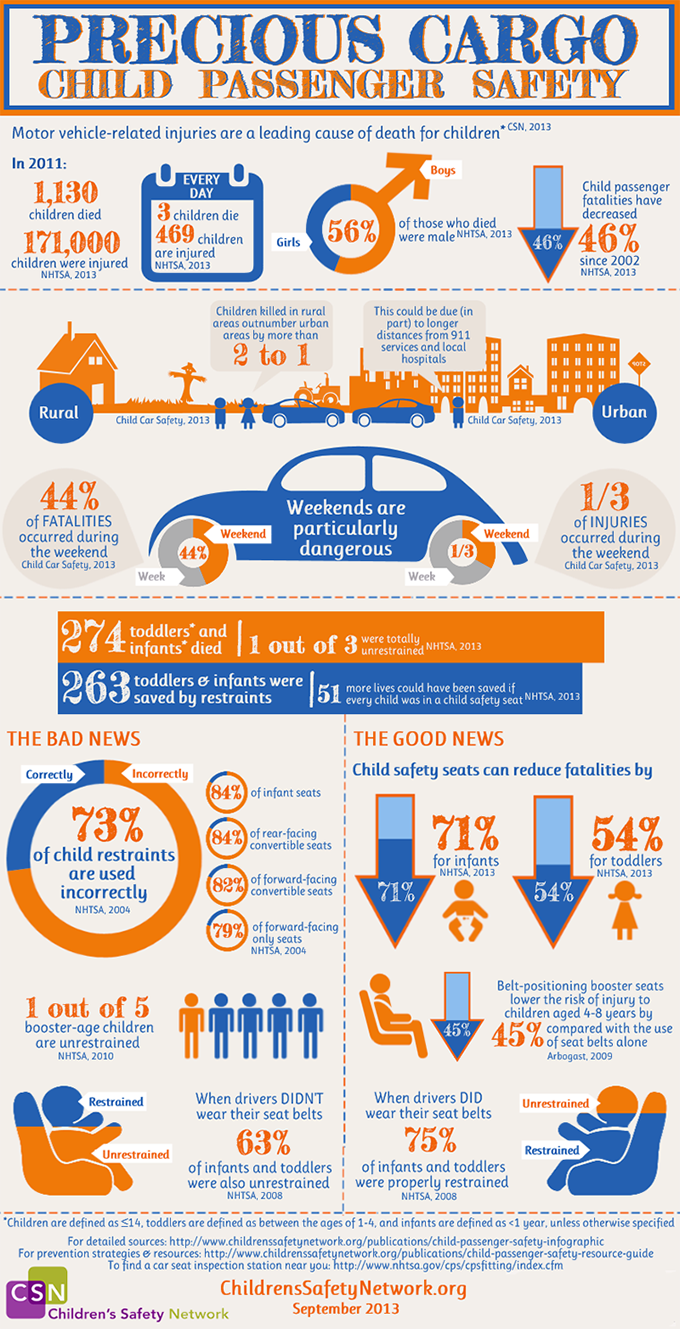 Why Car Seats Matter Children S Safety Network