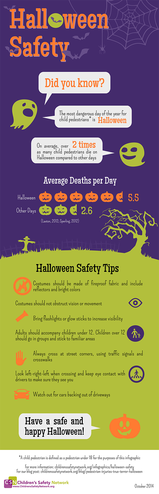 The deadliest day of the year for child pedestrians is Halloween. On average, over two times as many child pedestrians die on Halloween compared to other days. Read Halloween safety facts and tips in our infographic. Have a safe and happy Halloween!