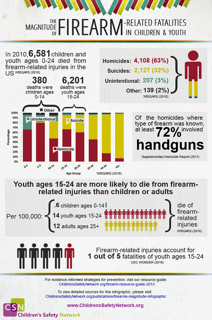 In 2010, 6,581 children and youth ages 0-24 died from firearm-related injuries in the US. CSN has released this infographic, which examines the magnitude of firearm-related injuries for children and youth.