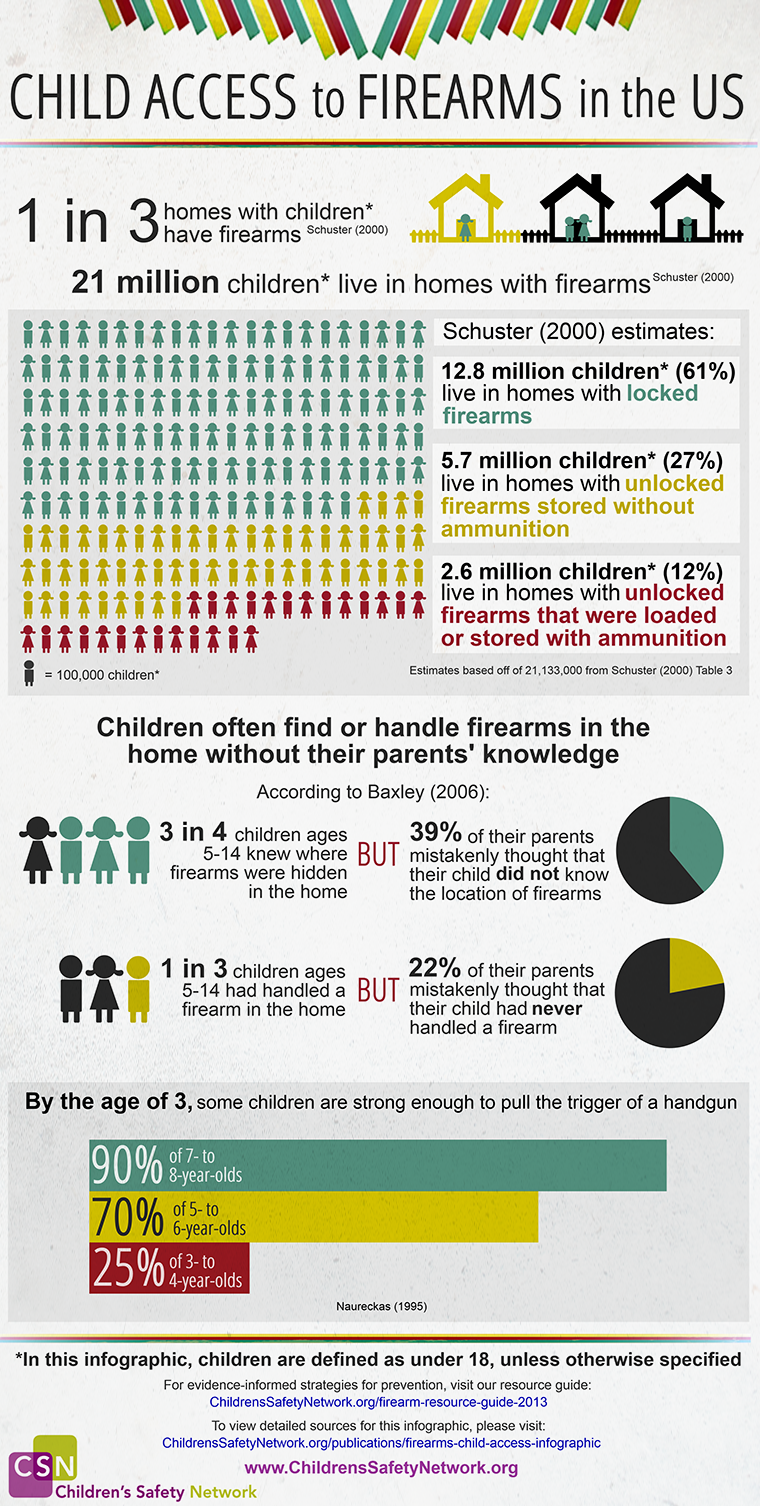 Child Access to Firearms in the US discusses the number of children who have access to firearms in their household and how the firearms are stored.