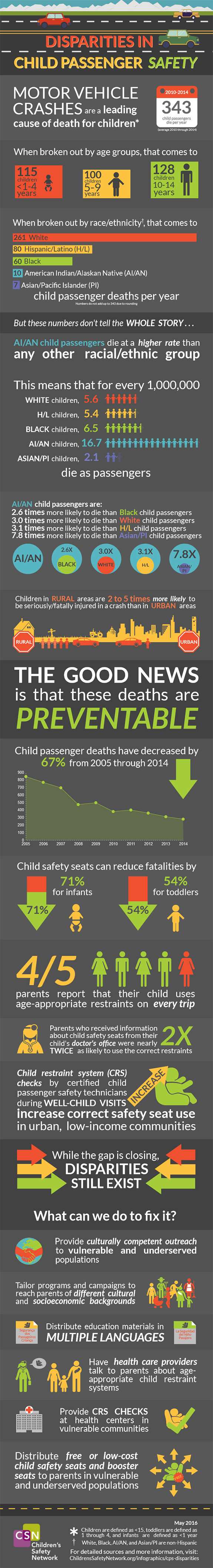 This CSN infographic focuses on the disparities in child passenger deaths and offers prevention strategies.
