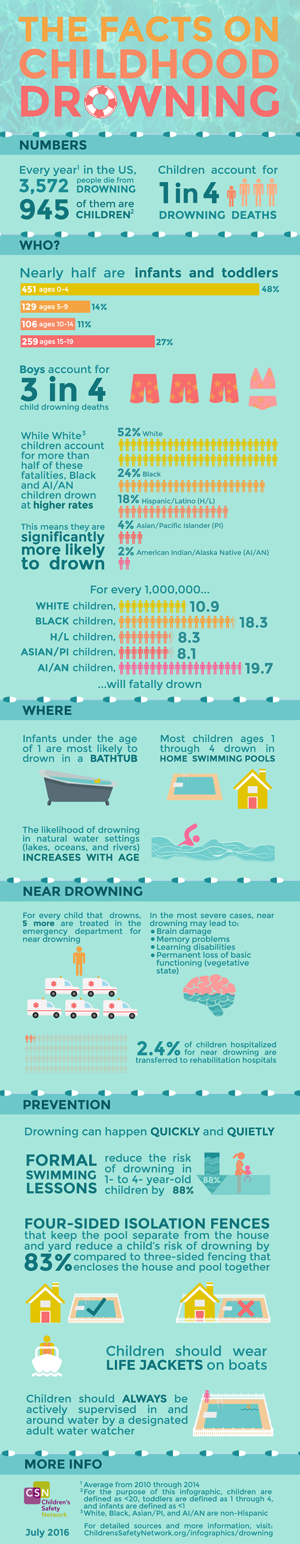 This infographic from the Children's Safety Network covers the demographics of drownings, locations of drownings, near drowning, and prevention.